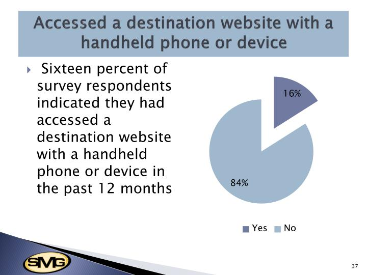 Accessed a destination website with a handheld phone or device