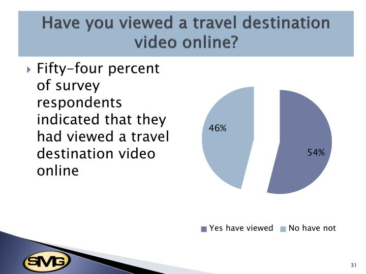 Have you viewed a travel destination video online?