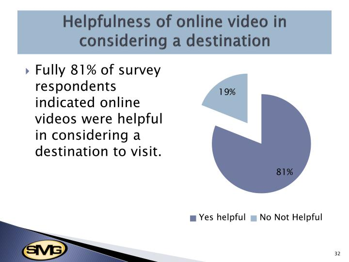 Helpfulness of online video in considering a destination