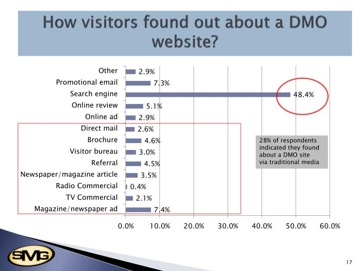 How visitors found out about a DMO website?