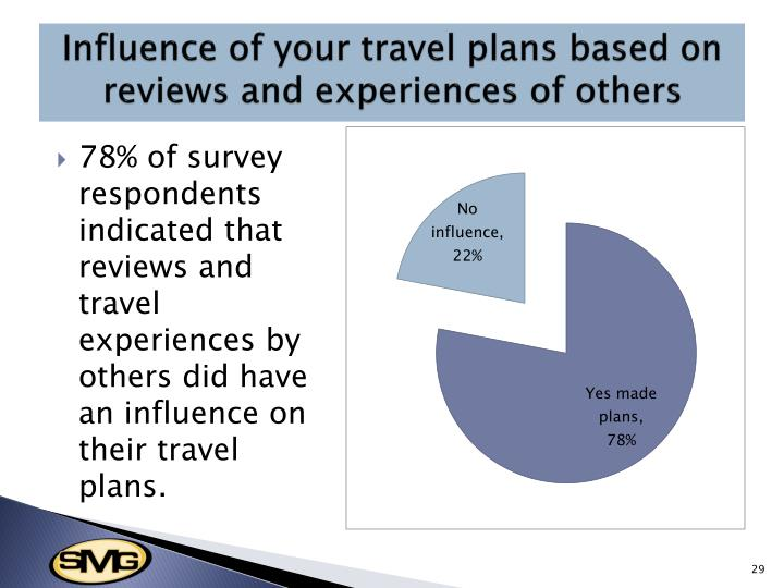 Influence of your travel plans based on reviews and experiences of others
