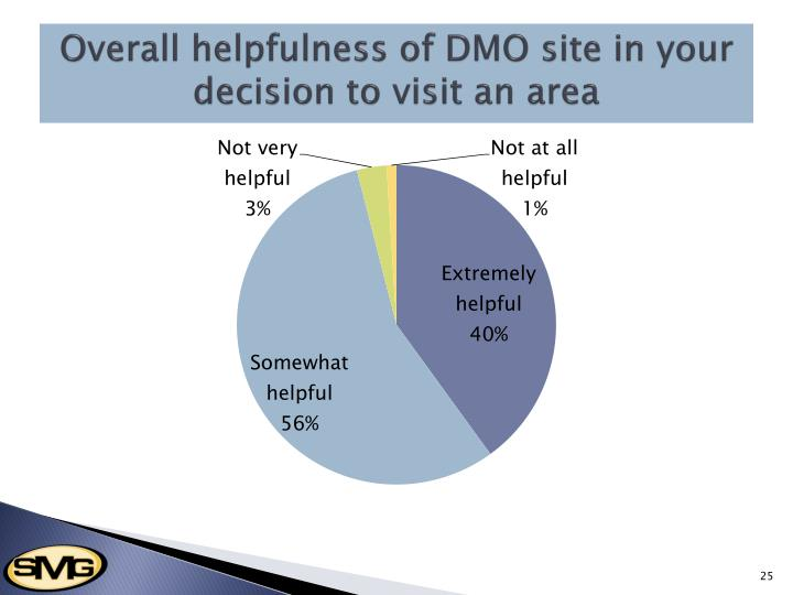Overall helpfulness of DMO site in your decision to visit an area