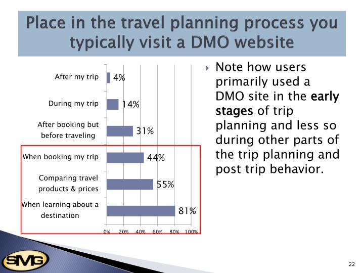 Place in the travel planning process you typically visit a DMO website