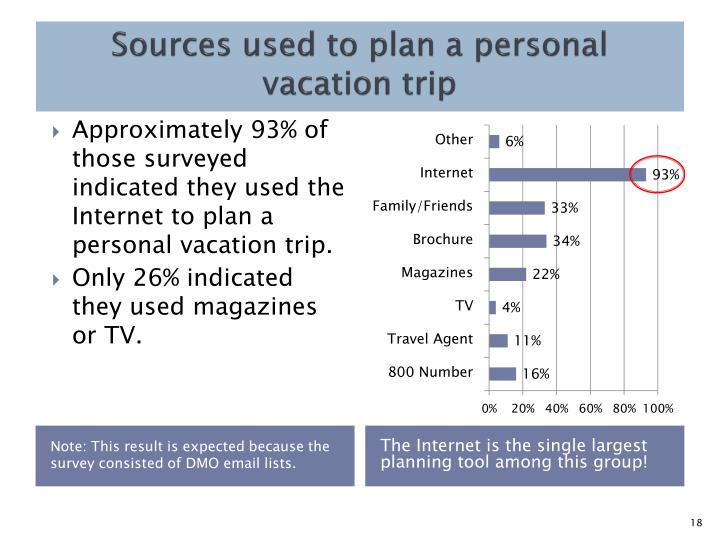 Sources used to plan a personal vacation trip