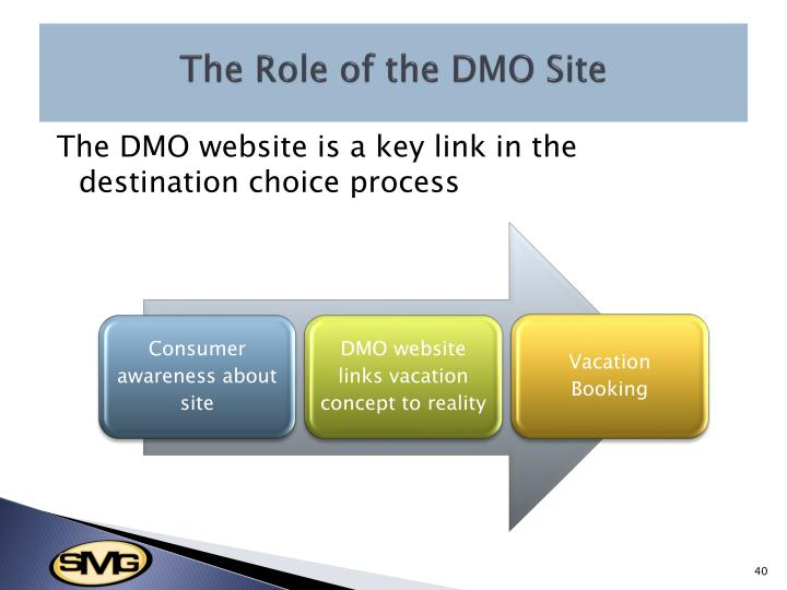 The Role of the DMO Site