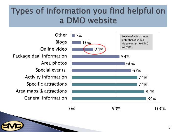 Types of information you find helpful on a DMO website