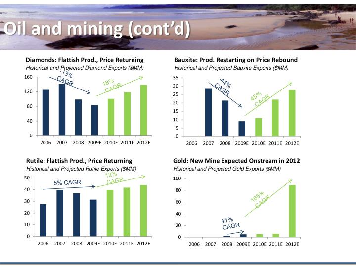 Oil and mining (cont'd)