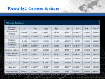 results chinese a share