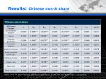results chinese non a share