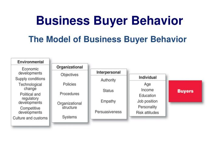 business buying behavior But if a business isn't marketing online today how do firms who sell to both b2c and b2b need to adjust their marketing approach to suit both buying.