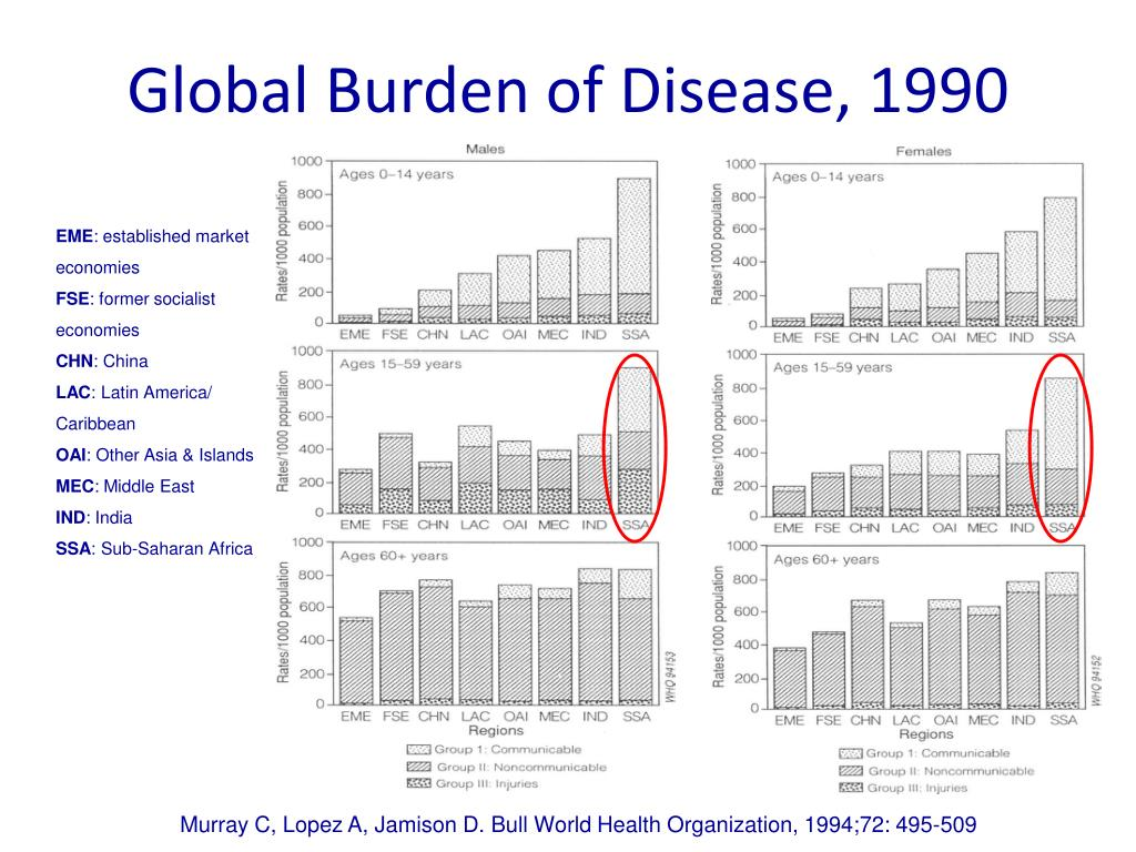 PPT - NON-COMMUNICABLE DISEASES: THE COMING PLAGUE Where we