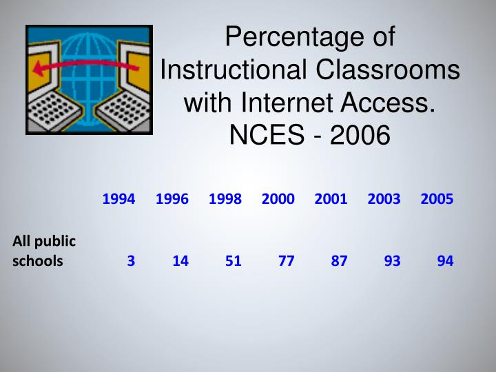 Percentage of   Instructional Classrooms with Internet Access. NCES - 2006