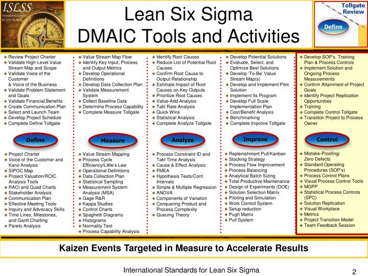 six sigma tollgate review Lean six sigma for the healthcare enterprise: methods, tools, and applications  by sandra l furterer this book details real-world lean six sigma tools and.
