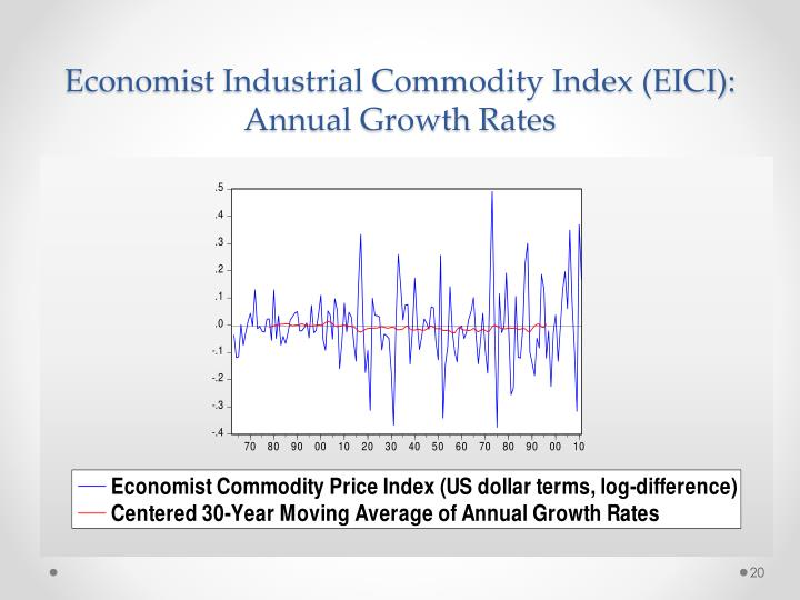 Economist Industrial Commodity