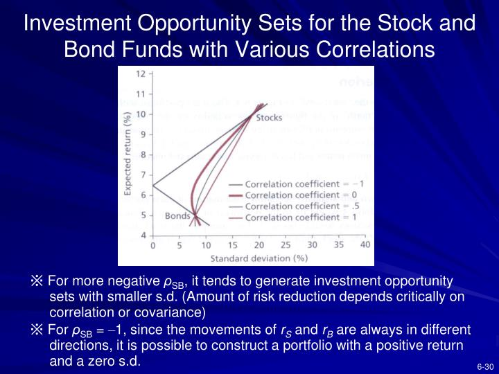 Investment Opportunity Sets for the Stock and Bond Funds with Various Correlations