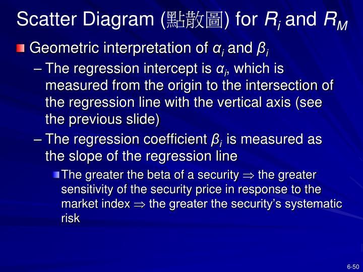 Scatter Diagram (
