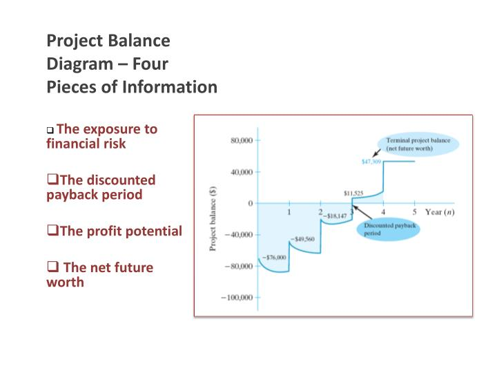 Project Balance Diagram – Four Pieces of Information