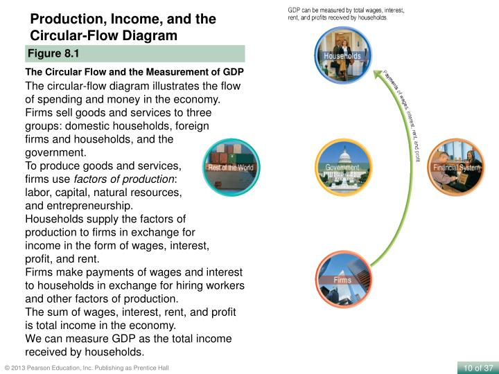 Production, Income, and the