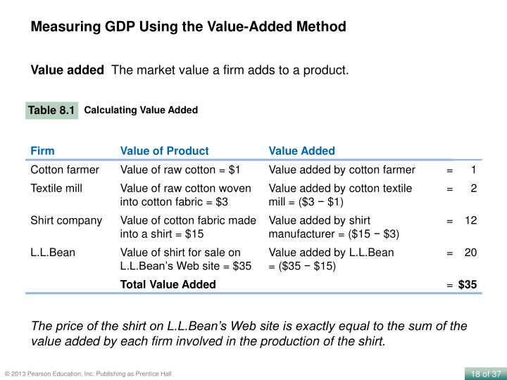 Measuring GDP Using the Value-Added Method