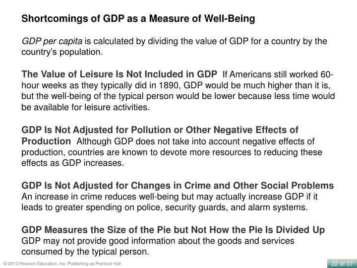 Shortcomings of GDP as a Measure of Well-Being