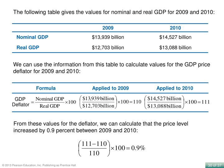 The following table gives the values for nominal and real GDP for 2009 and 2010:
