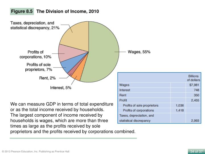 The Division of Income, 2010