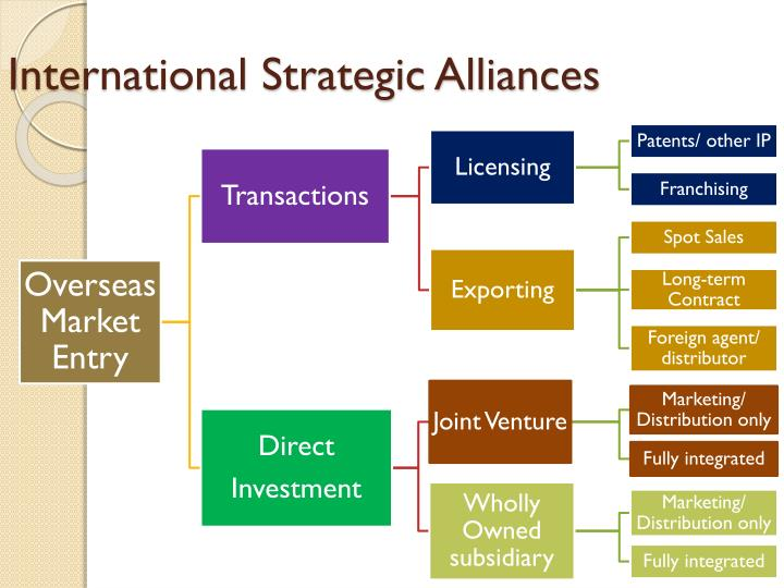 overseas market entry methods essay Market entry strategy essay sample executive summary market entry strategies reach from licensing, franchising and joint technic developed its overseas business by signing exclusive distribution agreements in each country for the two brands it produced, technic and eurospeed.