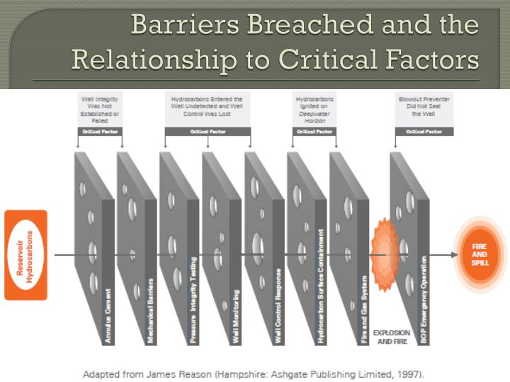 Barriers Breached and the Relationship to Critical Factors