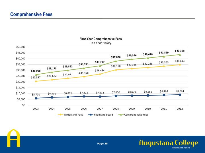 Comprehensive Fees