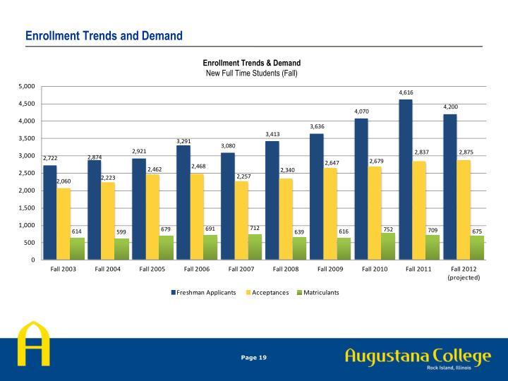 Enrollment Trends and Demand
