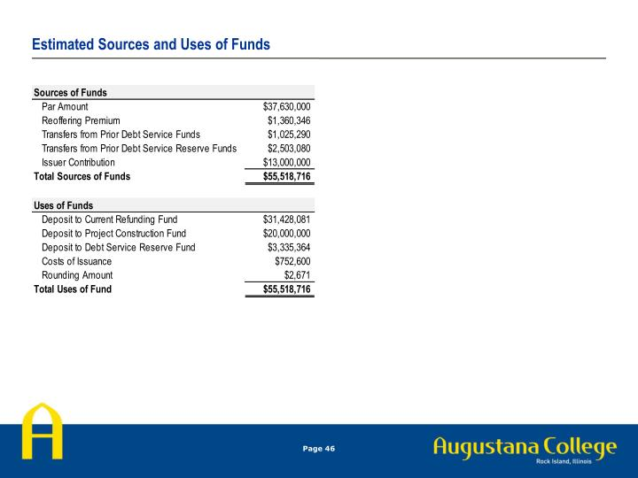 Estimated Sources and Uses of