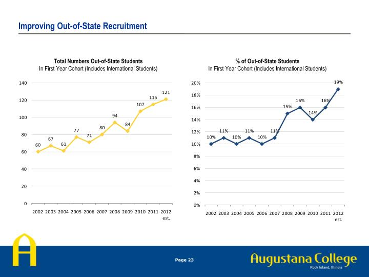 Improving Out-of-State Recruitment