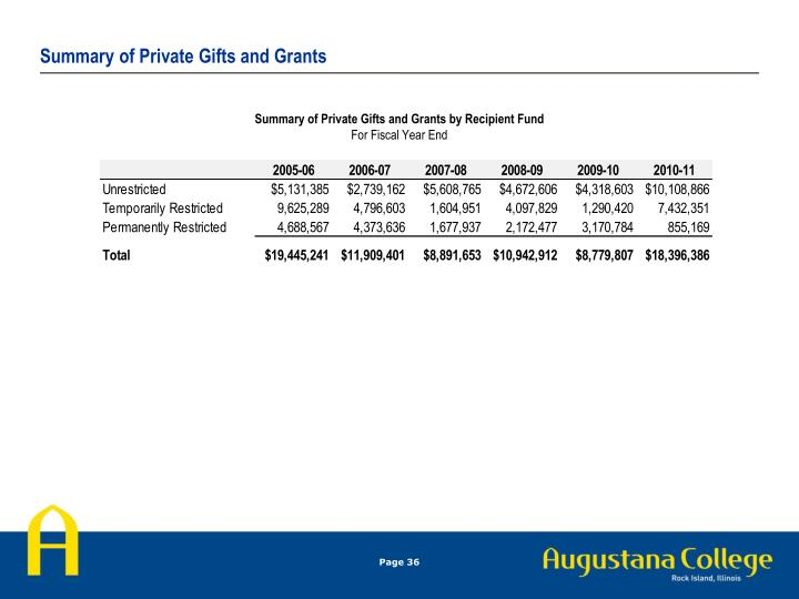 Summary of Private Gifts and Grants