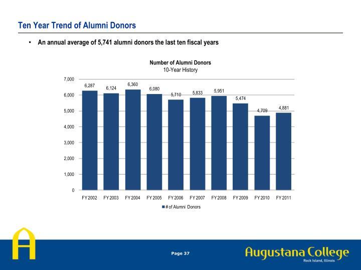 Ten Year Trend of Alumni Donors
