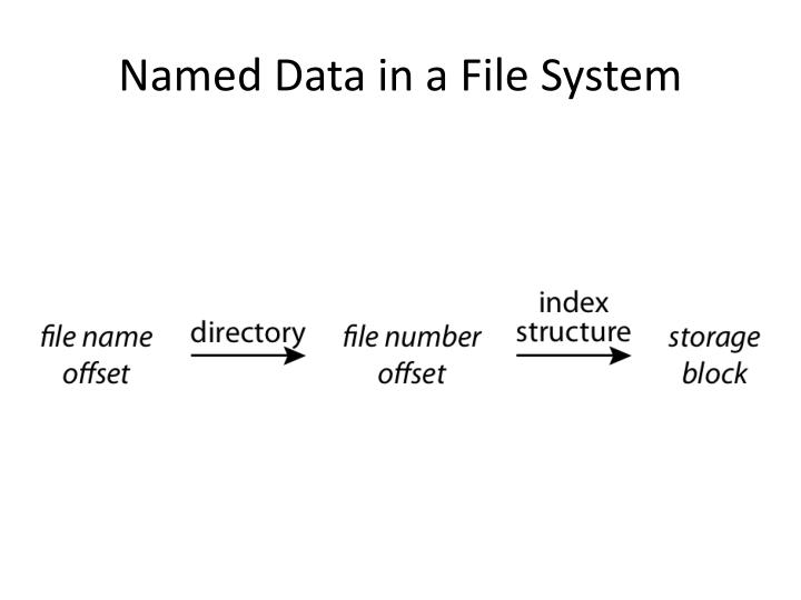 Named Data in a File System