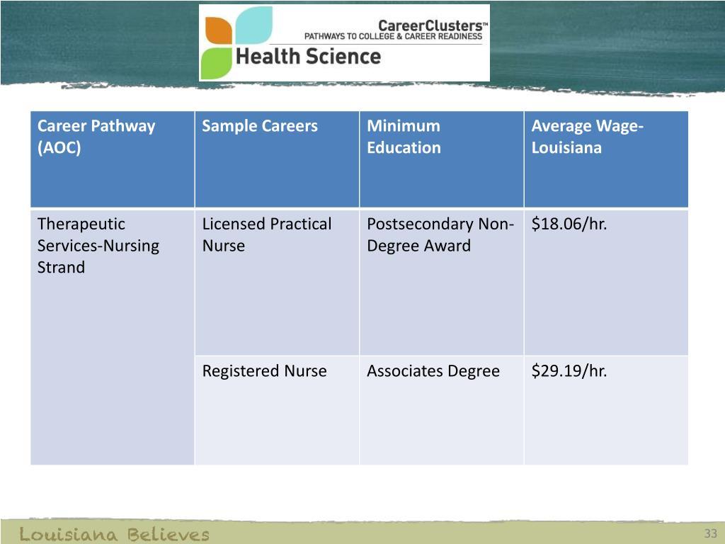 louisiana believes certificate teaching career clusters