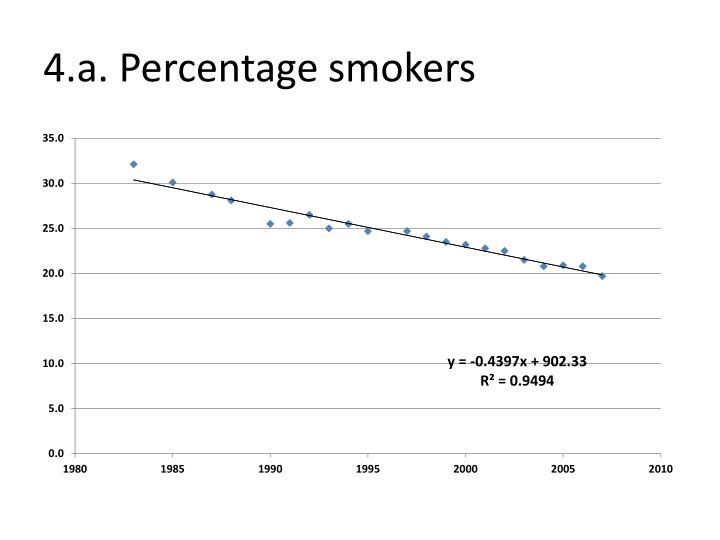 4.a. Percentage smokers