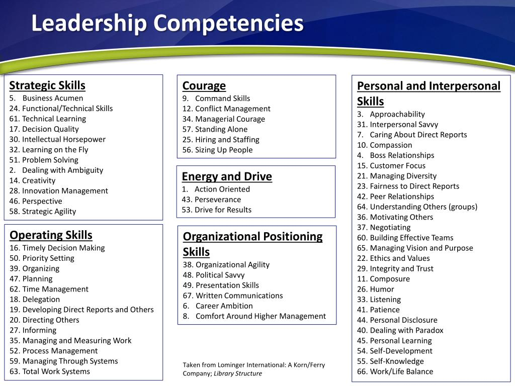ppt - leadership competencies powerpoint presentation - id:1682381