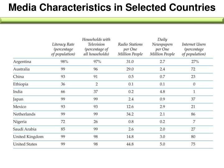 Media Characteristics in Selected Countries