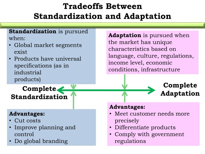 ikea standardization adaptation The scope of standardization and adaptation:terms such as globalization, standardization, adaptation and customization often appear in marketing literature but rarely be defined.