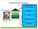 grants process summary