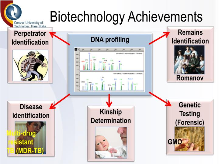 Biotechnology Achievements