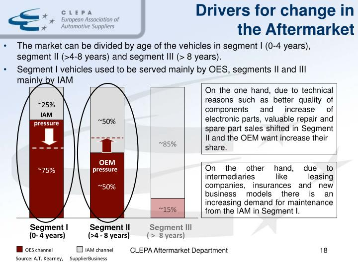 The market can be divided by age of the vehicles in segment I (0-4 years), segment II (>4-8 years) and segment III (> 8 years).