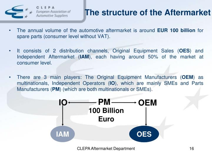 The structure of the Aftermarket
