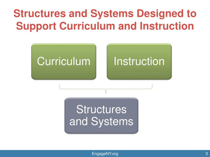 Structures and systems designed to support curriculum and instruction