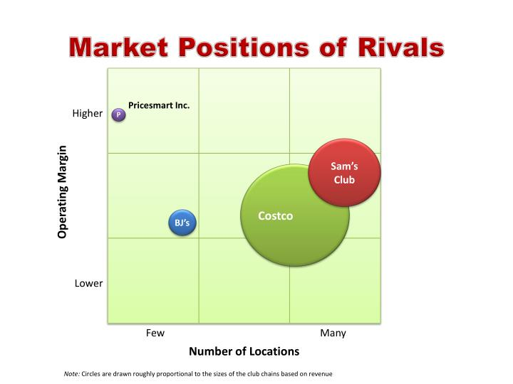Market Positions of Rivals