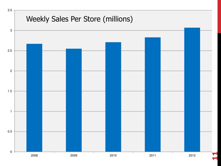 Weekly Sales Per Store (millions)