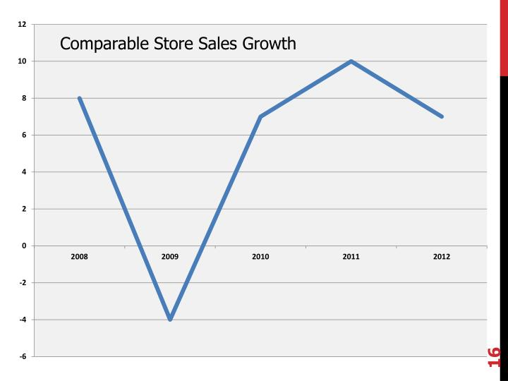 Comparable Store Sales Growth