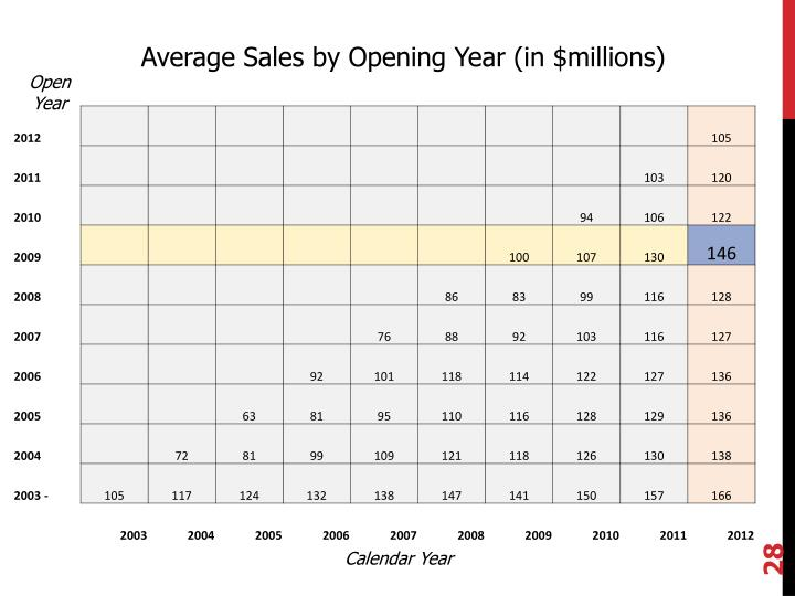 Average Sales by Opening