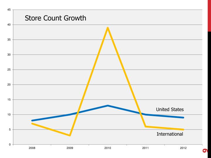 Store Count Growth
